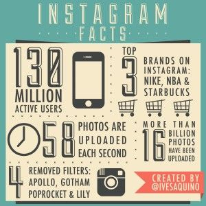 While social giants Facebook, Twitter and Google+ have occupied the major space of the platform, the one that is slowly making its way out to eminence is the 3 year old '#Instagram'. Still a toddler, this social networking site presents an exuberant visual treat!