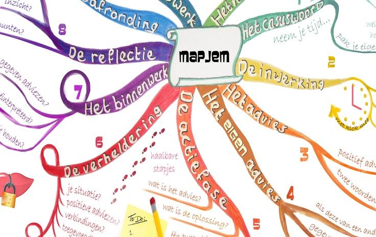 De #mapjem methode van Het Pauwerhuis #intervisie
