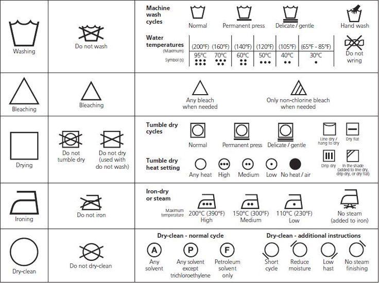 oznaczenia pielęgnacji wyrobu, metki, oznaczenia na metkach, jak prać