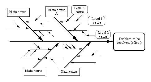 example Root Cause Analysis (RCA) using Ishikawa/Fishbone