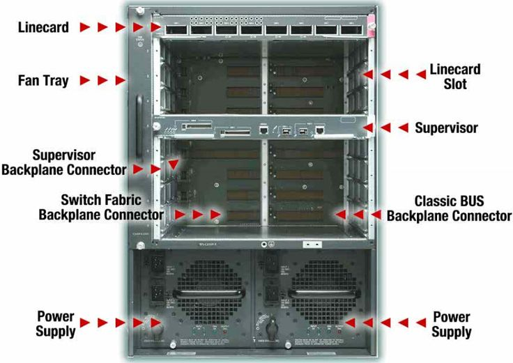 Cisco 6500 Switches deliver comprehensive network services, performance, and scale, optimized for your campus core and distribution network...For more information, you can look up in http://www.3anetwork.com/blog/cisco-catalyst-6500-switches/