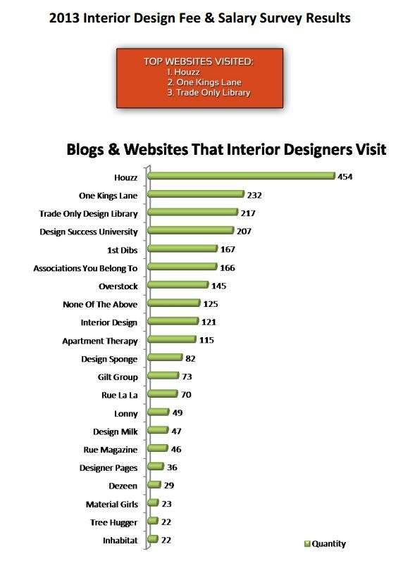 Blogs And Websites That Interior Designers Visit Interiordesign Source 2013 Design Fee