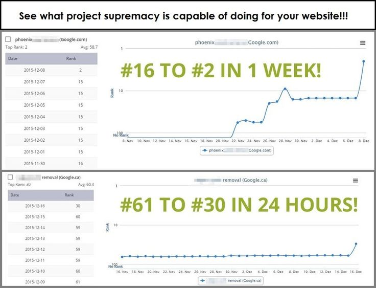 Project Supremacy Review - Proven Results