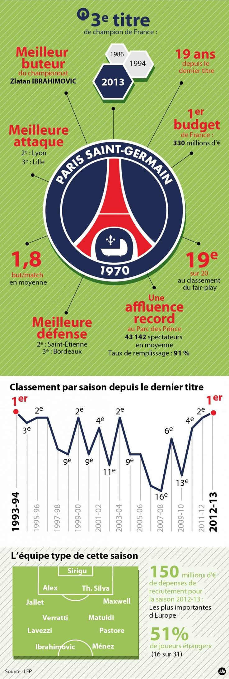 INFOGRAPHIE - Le PSG champion de France : les chiffres-clés - sport - DirectMatin.fr
