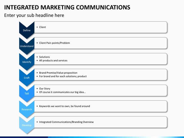Integrated Marketing Plan Template Fresh Integrated Marketing
