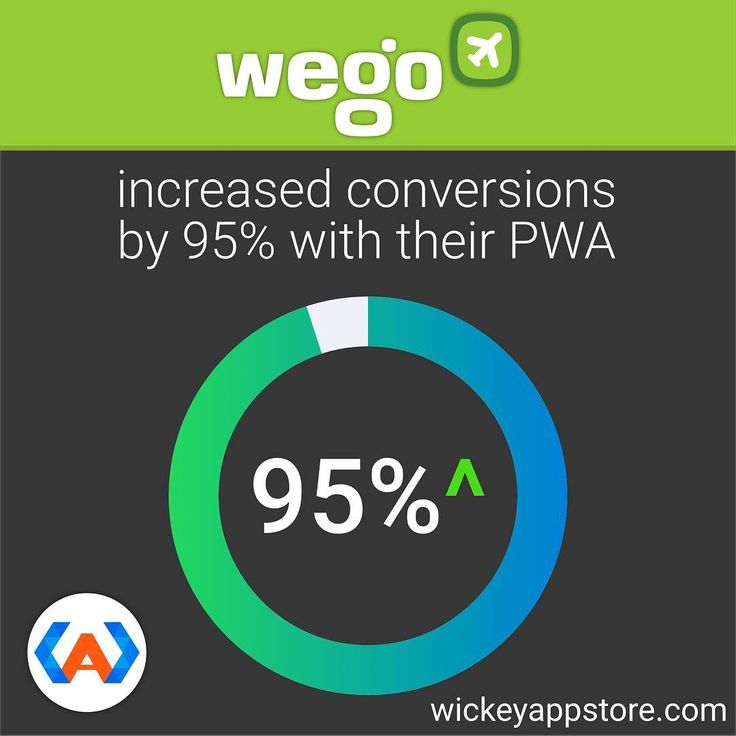 By building a PWA @wego_travel was able to improve organic visits by 12%, drop their bounce rate 20%, lower page loading times from 12 seconds to less than 1 second, and increase conversion by 95%! � � � � � #infographic #webdeveloper #iosdeveloper #webdevelopment #androiddev #webapp  #startup  #entrepreneurs  #onlinemarketing  #tech #appdeveloper #appdev #appdevelopment #programmer #coding #programming #wickeyappstore #pwa #progressivewebapps #developerslife  #travelapp #travel #vacation