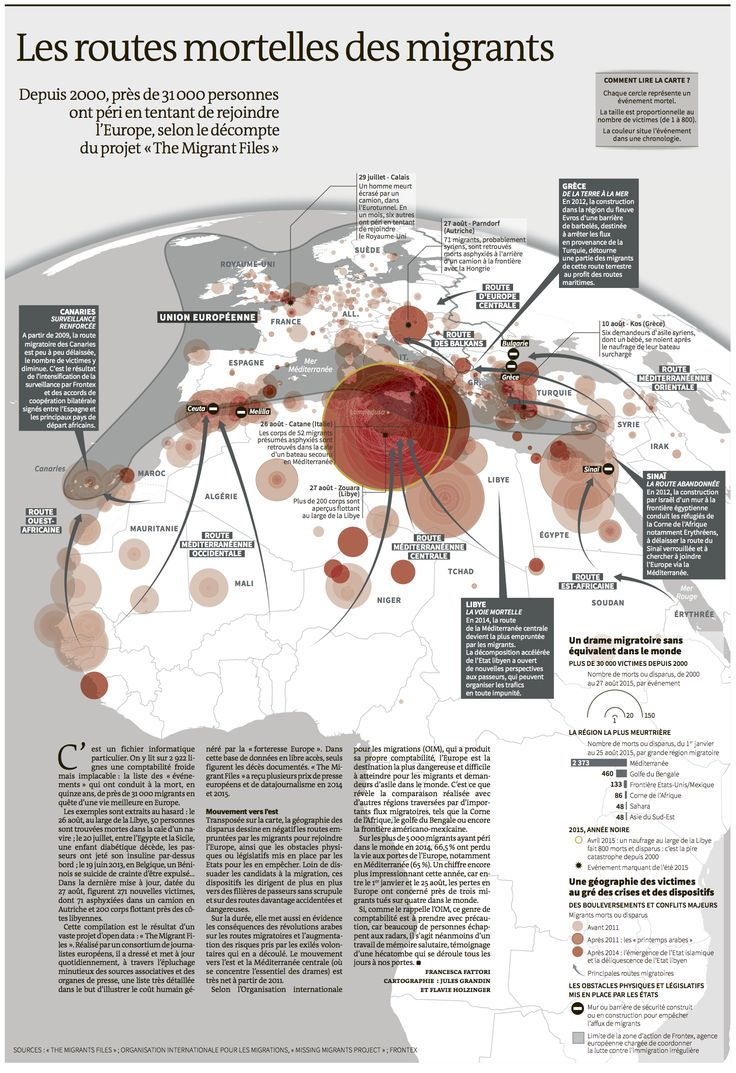 Deadly migrant routes
