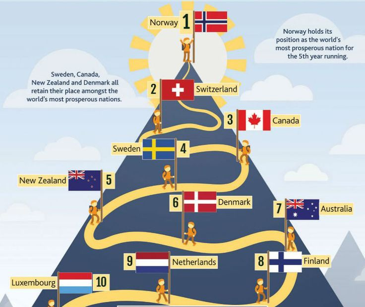Finland ranked among most prosperous countries in the world.