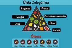 Como fazer a Dieta Cetogênica para emagrecer