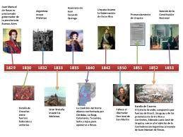 Resultado de imagen para LINEA DE TIEMPO DESDE 1496 HASTA 2000 DE HISTORIA CONSTITUCIONAL ARGENTINA