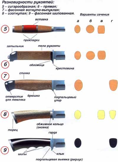 Как самостоятельно сделать нож по чертежам или создать самостоятельный чертеж ножа. Готовые чертежи ножей различных модификаций для изготовления самодельных ножей в домашних условиях своими руками - Сделать нож