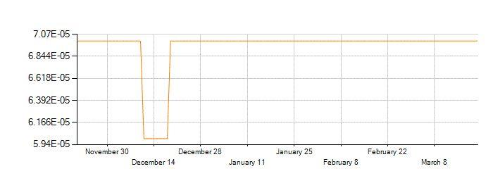 Historique de change de la devise Roupie Indonésienne (IDR) contre Euro (EUR)