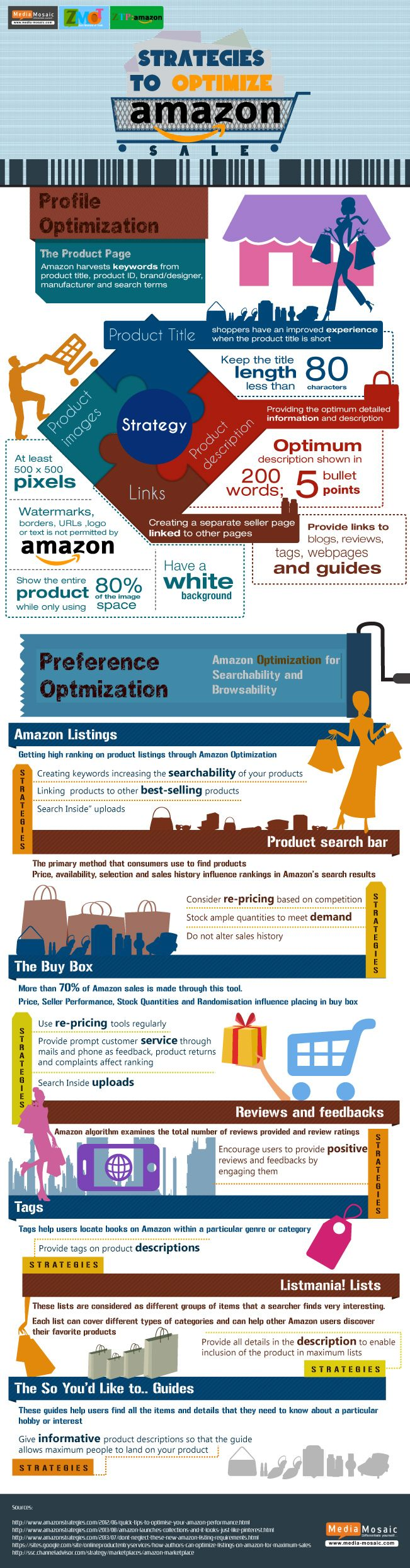 Las Mejores Estrategias para Optimizar Amazon / Best Strategies to Optimize Amazon