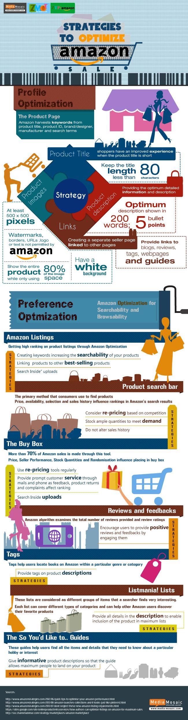 Las Mejores Estrategias para Optimizar Amazon / Best Strategies to Optimize Amazon