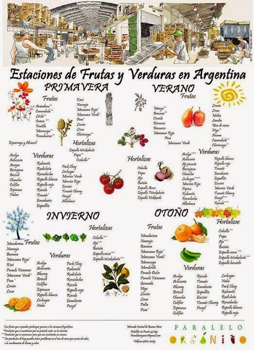 Huerta de Ciudad: Frutas y verduras de estacion en Argentina