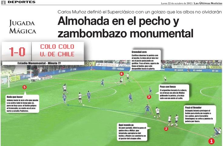 Zambombazo - Carlos Muñoz - ColoColo