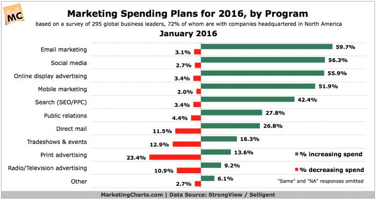 2016 Email Marketing Budget Trends | Email appears to be a primary recipient of increased budgets, according to the StrongView report