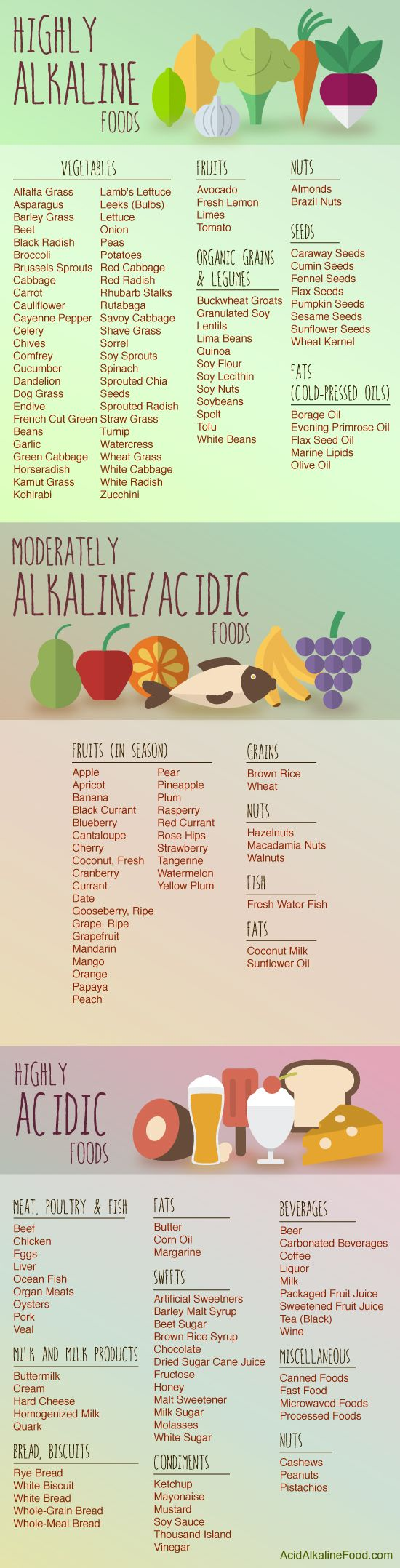 The acid and alkaline food chart! This is the web version, see below for the PDF download for a printable version
