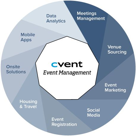 25+ unique Event management system ideas on Pinterest - free event proposal template