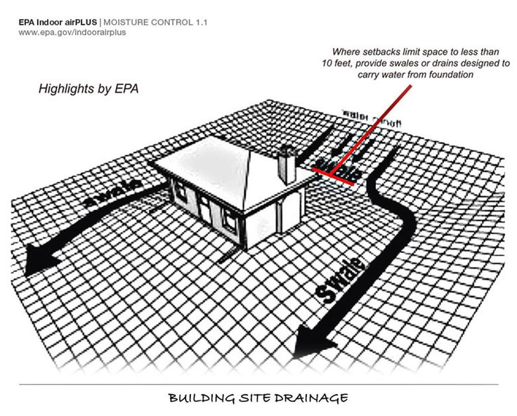 20 Best Images About Residential Drainage On Pinterest