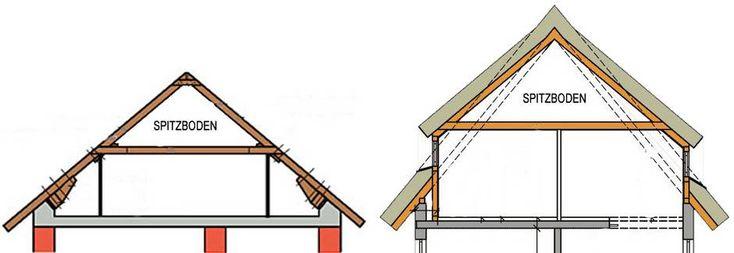 die besten 25 dachboden ausbauen kosten ideen auf. Black Bedroom Furniture Sets. Home Design Ideas