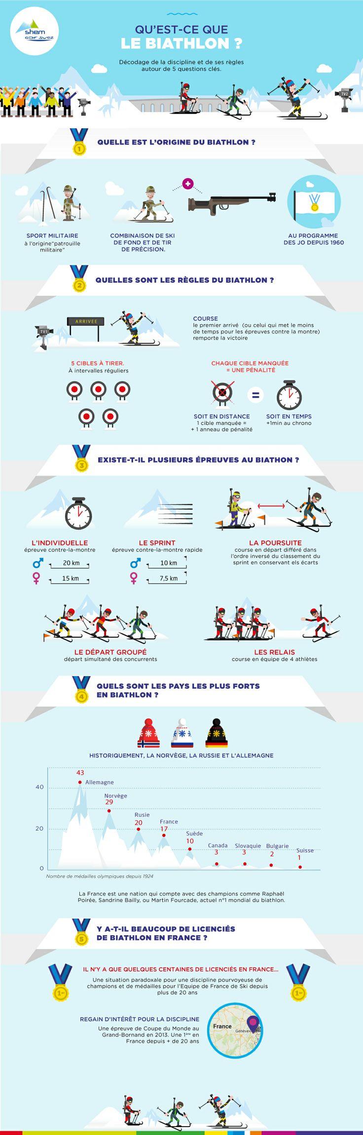 Qu'est-ce que le Biathlon en 5 questions. https://www.gdfsuez.com/breves/infographie-qu-est-ce-que-le-biathlon/