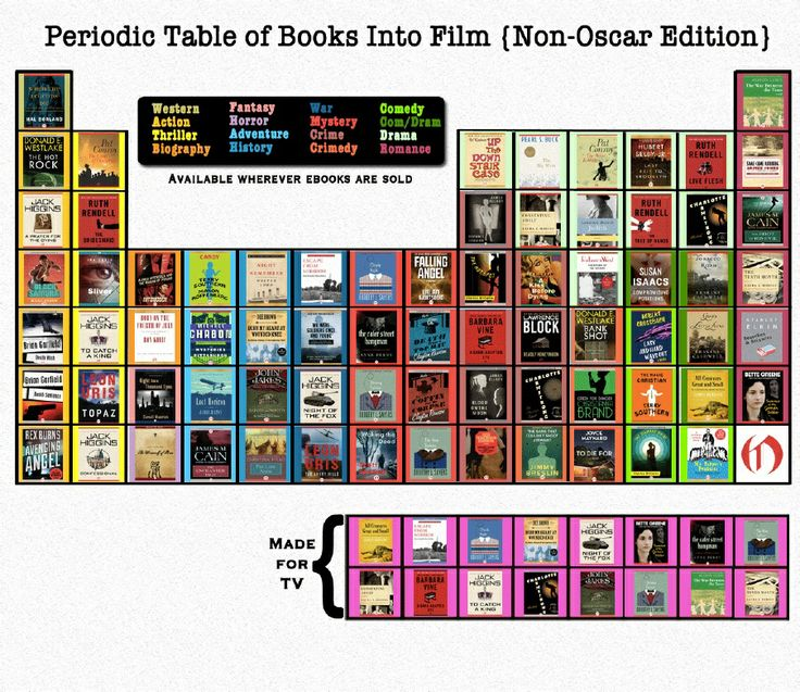 periodic table of books into film non oscar edition