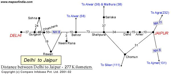 Jaipur is approximately 277 km from Delhi and it takes around six hours to reach Jaipur via the National Highway 8.