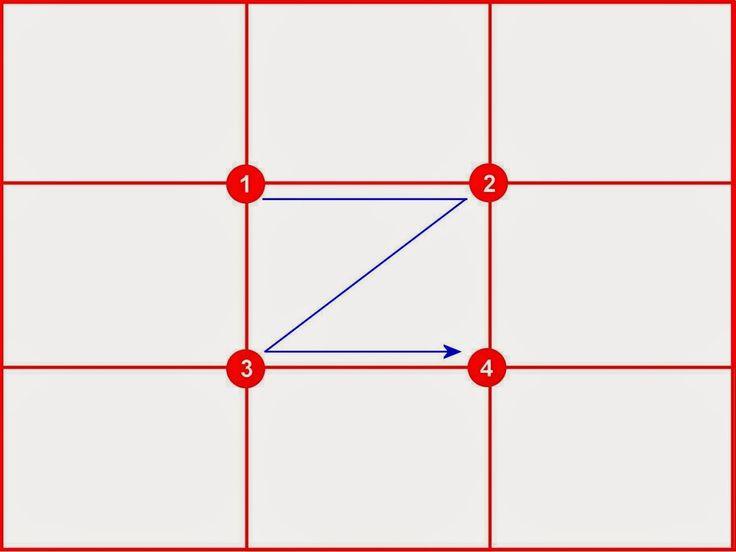 Règle des Tiers - Points Focaux 1 = 42% 2 = 20% 3 = 25% 4 = 13 %