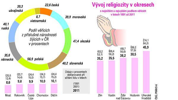 Vývoj religiozity v okresech