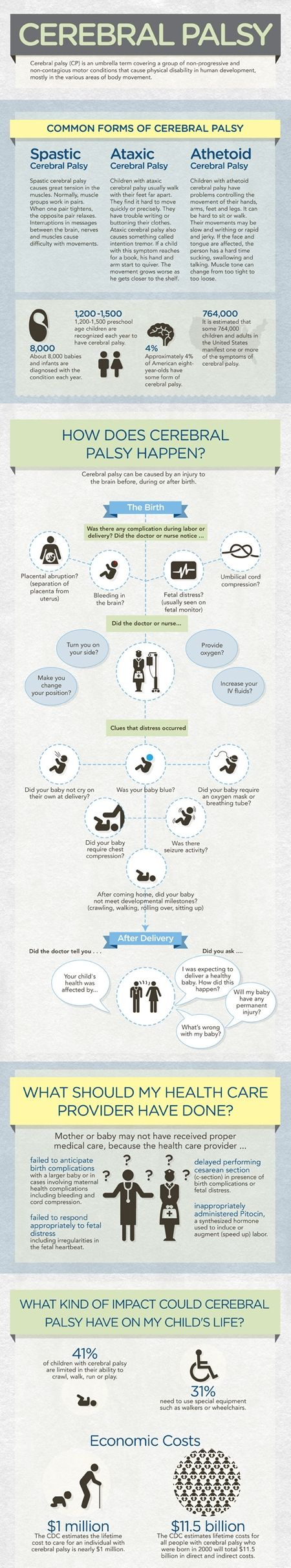 I found a very interesting infographic about Cerebral Palsy and I thought I would share it with you hoping it provides useful information. It presents the common forms of CP in a nutshell and colle...