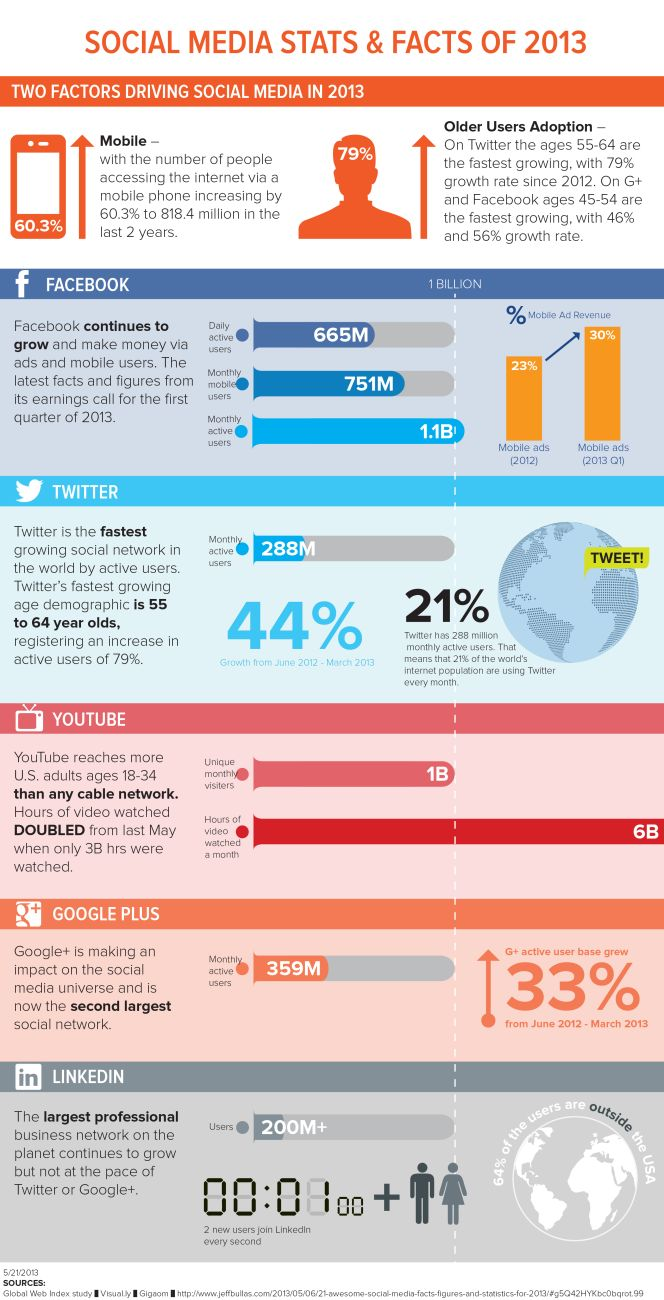 #SocialMedia Stats & Facts of 2013 [#Infographic]