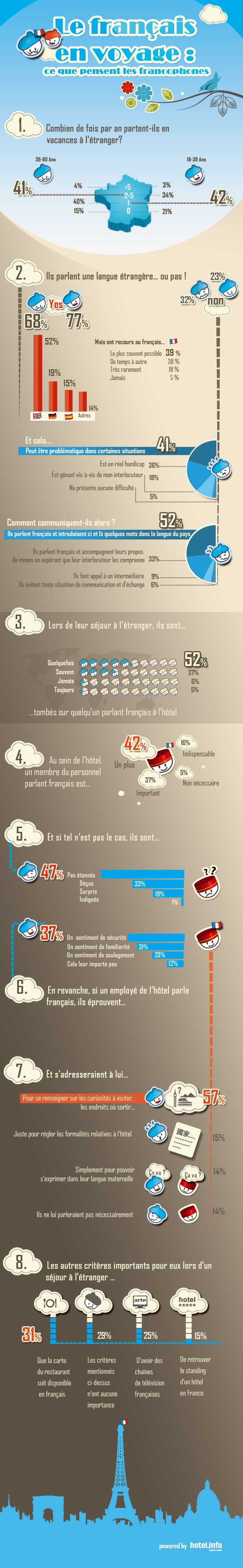 The infographic: Le français en voyage
