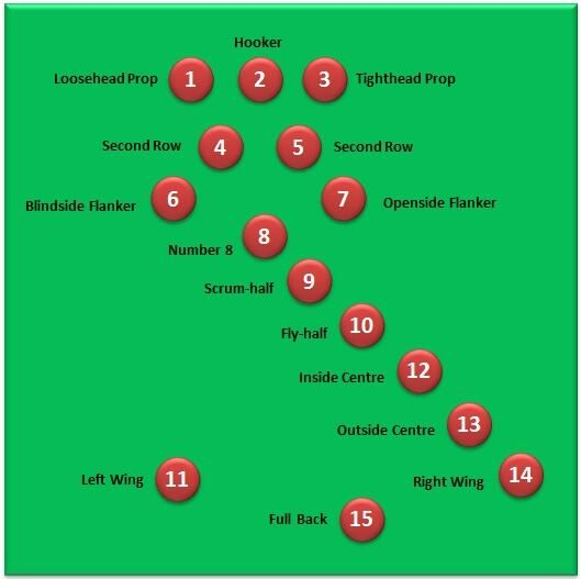 Old Rugby Rules: 107 Best 15 Men And An Egg Shaped Ball Images On Pinterest