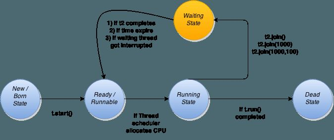 10 best multithreading images on pinterest java java thread and join method of thread class is little bit confusing for a novice to understand fandeluxe Gallery