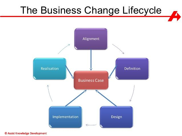 business change lifecycle - Google Search Group A Pinterest - maximo administrator sample resume
