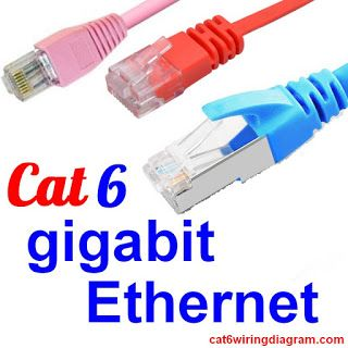 17 best images about cat6 wiring diagram cable uses of cat 6 gigabit ethernet for network connection cat5 cat6 wiring diagram