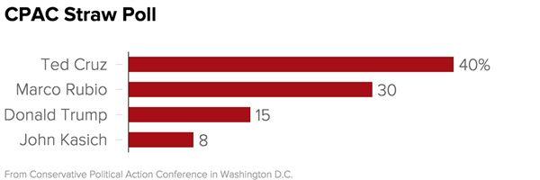 Ted Cruz Wins CPAC Straw Poll http://www.nbcnews.com/politics/2016-election/ted-cruz-wins-cpac-straw-poll-n532541