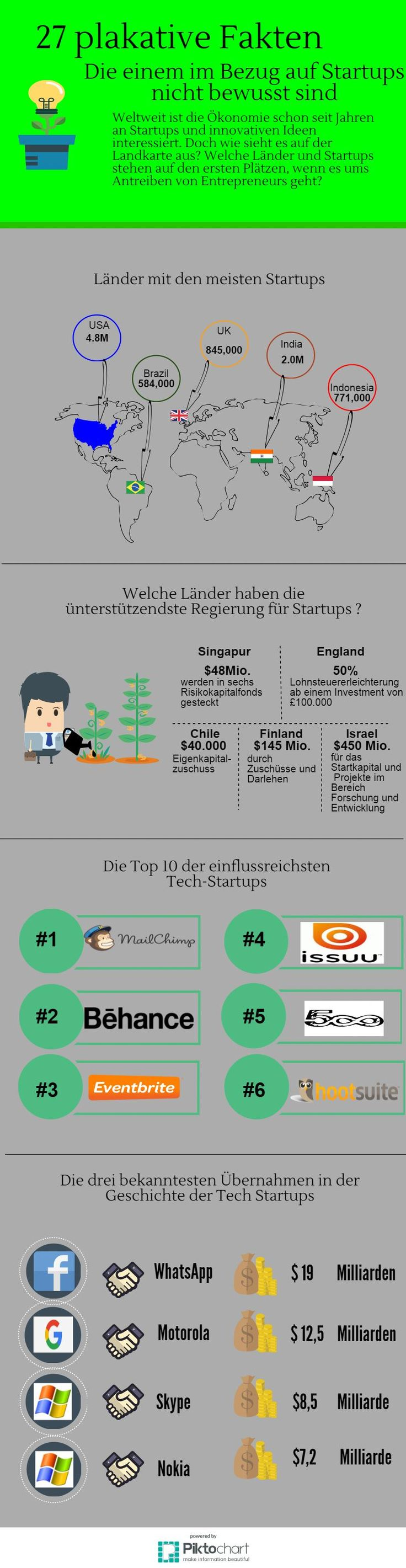 27 facts about startups you didn't know about #startplatz #startups