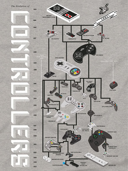 The evolution of controllers (in T-shirt form)
