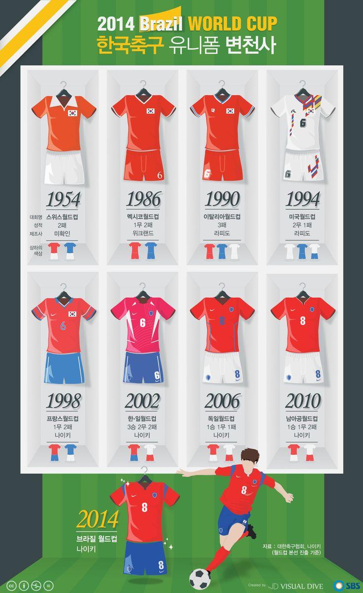 [브라질월드컵 D-99] 한국 축구 유니폼 변천사 [인포그래픽]#soccer #Infographic ⓒ 비주얼다이브 무단 복사·전재·재배포 금지