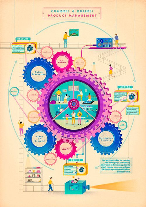 Innerworkings, people working    (Jack Hudson and INT Works for Channel 4  Via  FastCo Design)