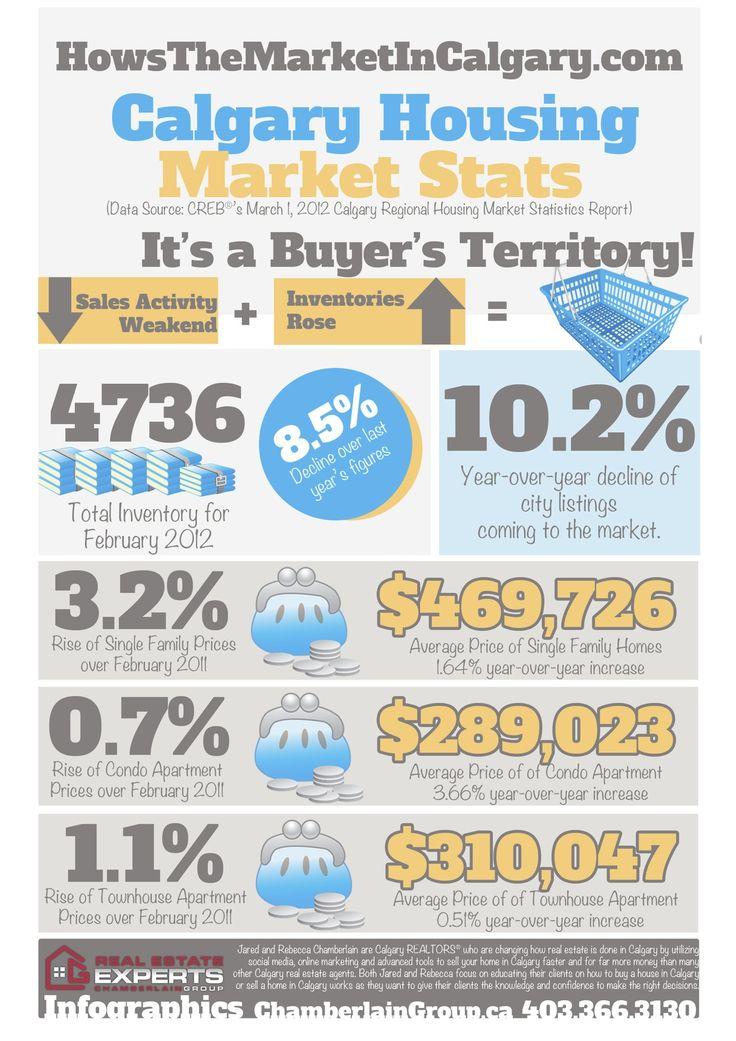 75 best Real Estate Marketing images on Pinterest Real estate - sample real estate market analysis