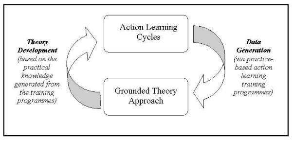 resource papers in action research grounded theory This paper therefore proposes the use of a grounded theory method to review knowledge management literature with the intention of producing a such as about action research several authors 2000), rather than devote valuable resources to their research or to evolving gtm since a researcher's.