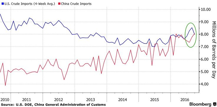 China is now the worlds biggest oil importer outpacing the U.S. after taking advantage of low crude prices to make substantial purchases#Sober Lookchinafinisoil#October 14 2016 at 11:16PM#via-IF