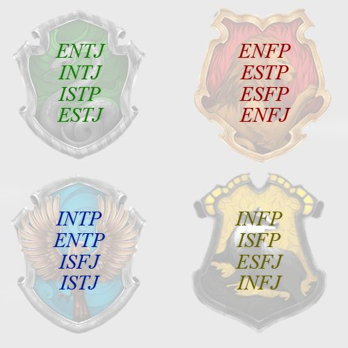 hogwarts house myers briggs - of course only extroverts end up in Gryffindor. I do feel that Neville is an exception, though.