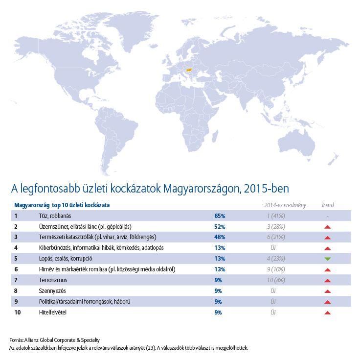 A legfontosabb üzleti kockázatok Magyarországon, 2015-ben