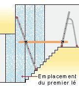 Astuce échafaudage pour accéder à la hauteur du mur d'une cage d'escalier (peinture, nettoyage, déco...)