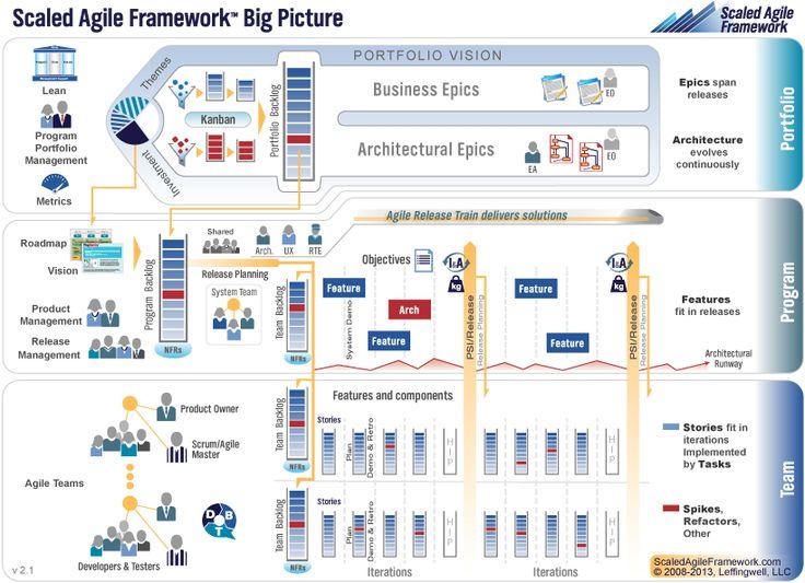 122 best b-agile images on Pinterest Project management - project recap template