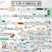 'Pulp Fiction' Infographic Puts Things in Order, Beautifully Sort of Complicates Things